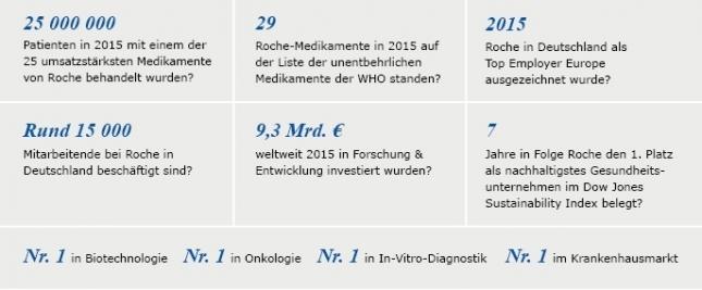Roche_Wussten_Sie_das_Grafik_2015.jpg
